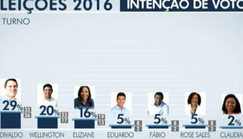 Ibope também confirma Wellington no segundo turno da eleição em São Luís